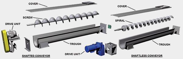 Cách bảo đưỡng hệ thống băng tải và động cơ Bonfiglioli cho băng tải