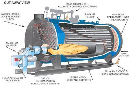 Ứng dụng củ lò hơi đốt than và ảnh hưởng của động cơ giảm tốc Bonfiglioli trong chế tạo lò hơi