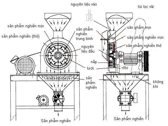 cấu tạo máy nghiền bột