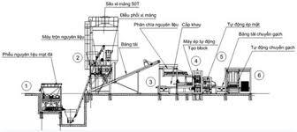 Để mở một nhà máy làm gạch không nung bạn cần gì?