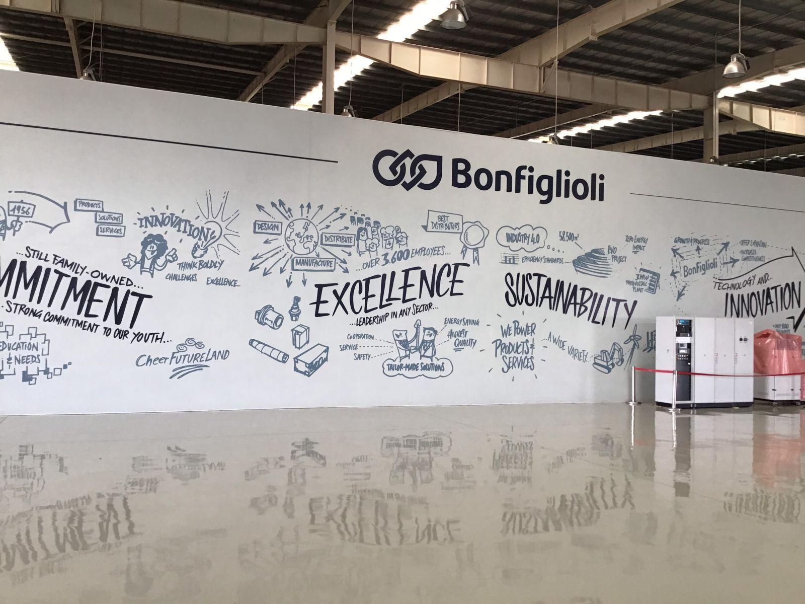 Long Minh Tech chính thức trở thành nhà phân phối của Bonfiglioli tại Việt Nam - P2